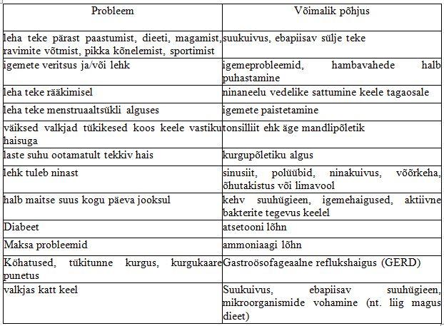Järgnev tabel illustreerib mitmesuguseid halva hingeõhuga seotud võimalikke probleeme ja põhjusi
